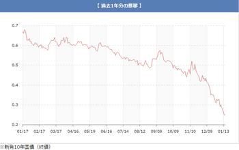 20150118_長期金利推移グラフ.png